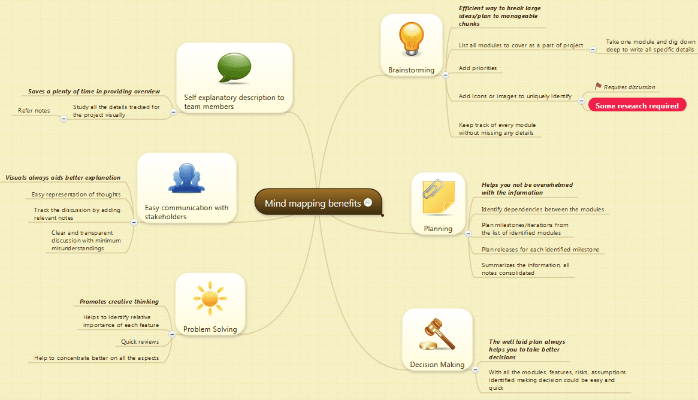 Project Management with Mind Map